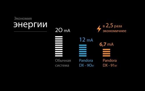 pandora-dx-91-postupaet-v-prodazhu-2